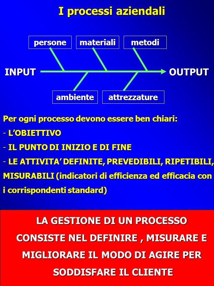 I processi aziendali INPUTOUTPUT personematerialimetodi ambienteattrezzature Per ogni processo devono essere ben chiari: - LOBIETTIVO - IL PUNTO DI INIZIO E DI FINE - LE ATTIVITA DEFINITE, PREVEDIBILI, RIPETIBILI, MISURABILI (indicatori di efficienza ed efficacia con i corrispondenti standard) LA GESTIONE DI UN PROCESSO CONSISTE NEL DEFINIRE, MISURARE E MIGLIORARE IL MODO DI AGIRE PER SODDISFARE IL CLIENTE SODDISFARE IL CLIENTE