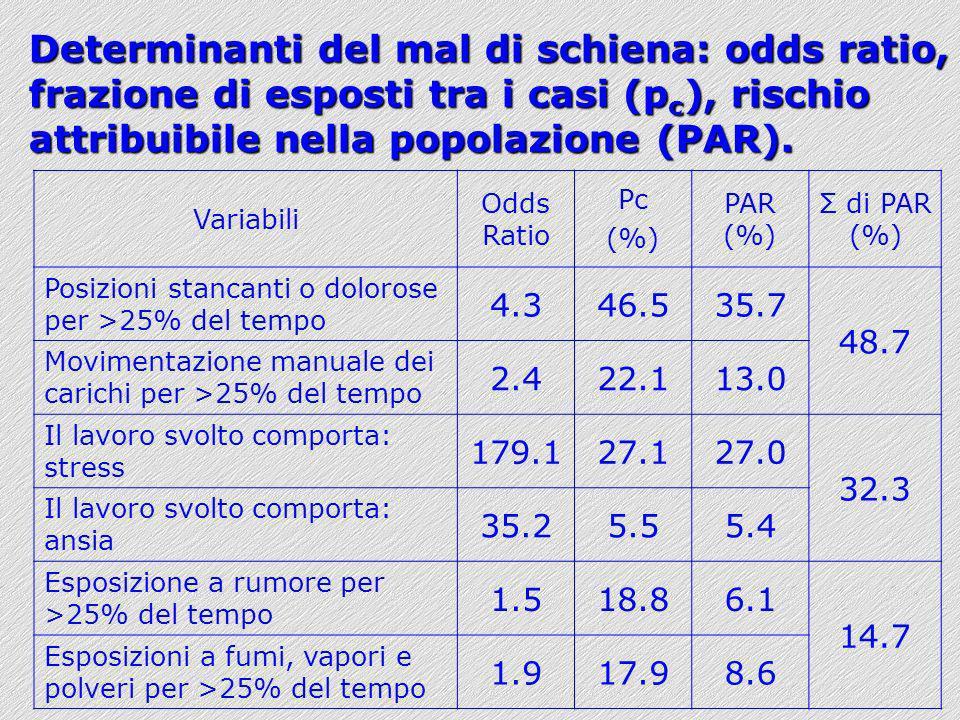 Variabili Odds Ratio Pc (%) PAR (%) Σ di PAR (%) Posizioni stancanti o dolorose per >25% del tempo 4.346.535.7 48.7 Movimentazione manuale dei carichi