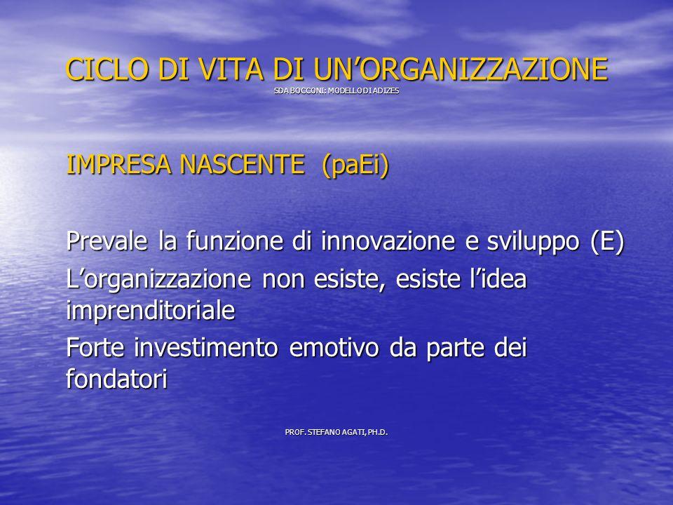 CICLO DI VITA DI UNORGANIZZAZIONE SDA BOCCONI: MODELLO DI ADIZES IMPRESA NASCENTE (paEi) Prevale la funzione di innovazione e sviluppo (E) Lorganizzazione non esiste, esiste lidea imprenditoriale Forte investimento emotivo da parte dei fondatori PROF.