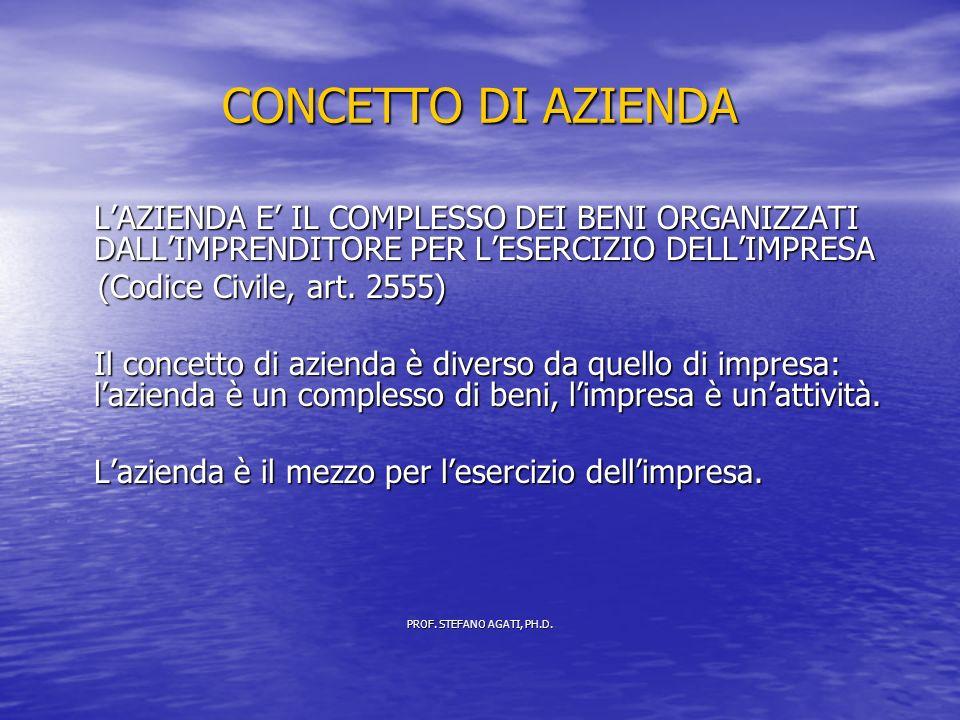 CONCETTO DI AZIENDA LAZIENDA E IL COMPLESSO DEI BENI ORGANIZZATI DALLIMPRENDITORE PER LESERCIZIO DELLIMPRESA (Codice Civile, art.