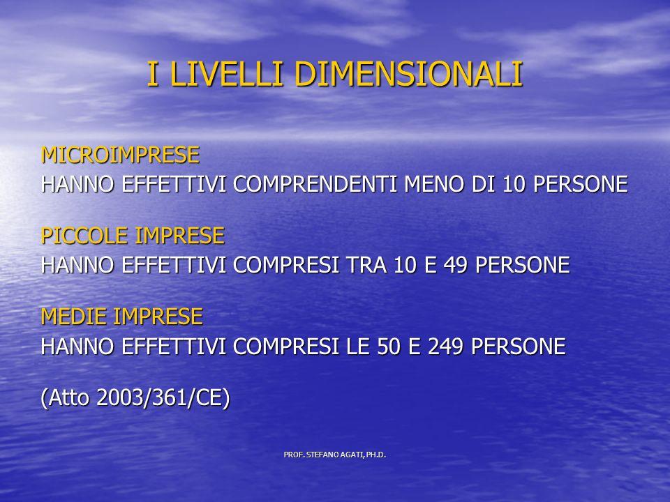 I LIVELLI DIMENSIONALI MICROIMPRESE HANNO EFFETTIVI COMPRENDENTI MENO DI 10 PERSONE PICCOLE IMPRESE HANNO EFFETTIVI COMPRESI TRA 10 E 49 PERSONE MEDIE IMPRESE HANNO EFFETTIVI COMPRESI LE 50 E 249 PERSONE (Atto 2003/361/CE) PROF.