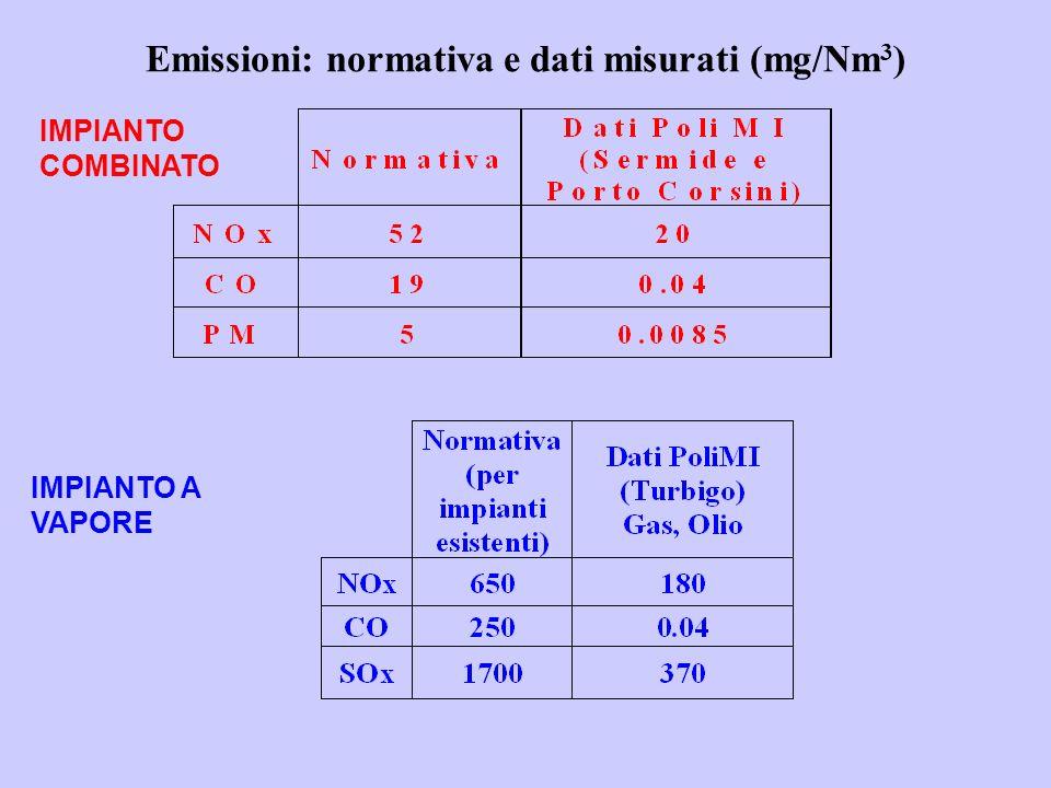 Emissioni: normativa e dati misurati (mg/Nm 3 ) IMPIANTO A VAPORE IMPIANTO COMBINATO