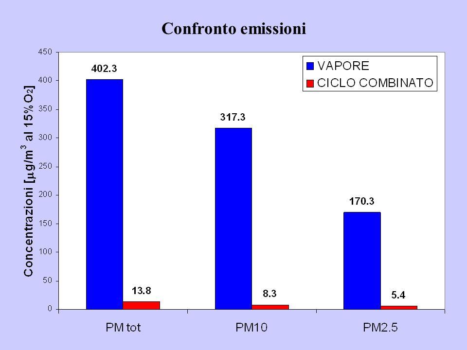 Confronto emissioni