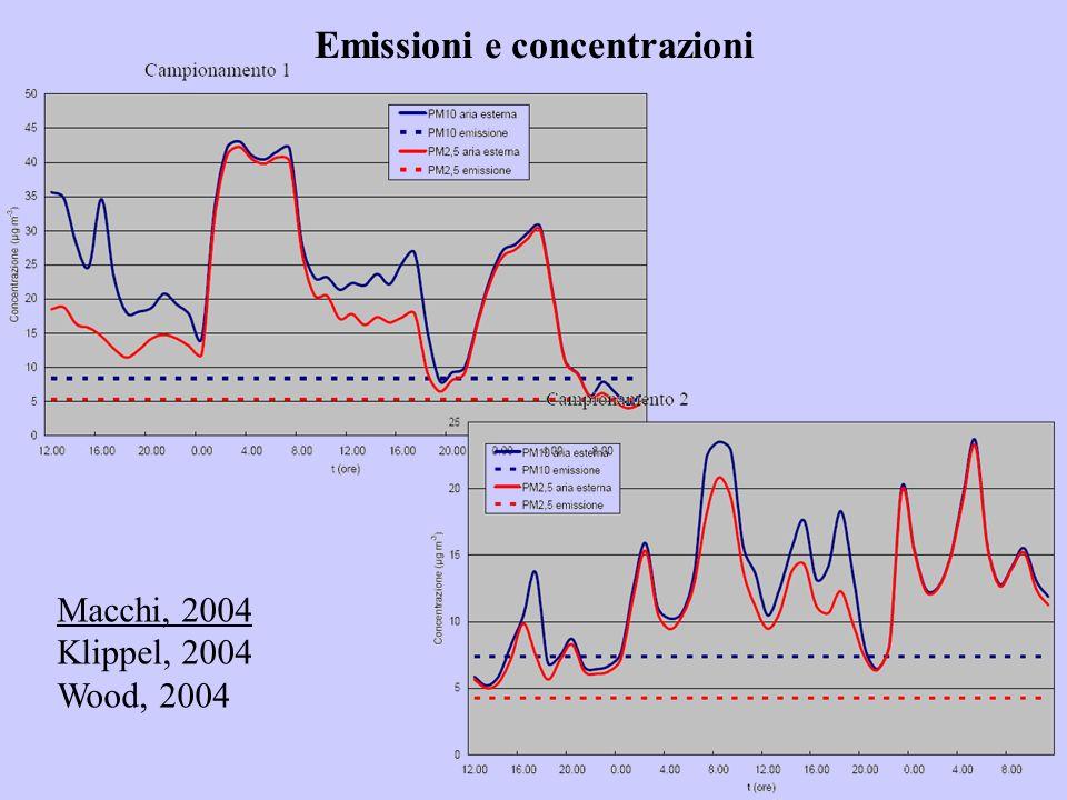 Emissioni e concentrazioni Macchi, 2004 Klippel, 2004 Wood, 2004