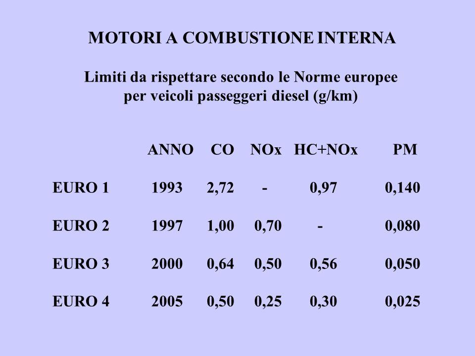 MOTORI A COMBUSTIONE INTERNA Limiti da rispettare secondo le Norme europee per veicoli passeggeri diesel (g/km) ANNO CO NOx HC+NOx PM EURO 1 1993 2,72