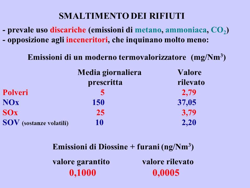 SMALTIMENTO DEI RIFIUTI - prevale uso discariche (emissioni di metano, ammoniaca, CO 2 ) - opposizione agli inceneritori, che inquinano molto meno: Emissioni di un moderno termovalorizzatore (mg/Nm 3 ) Media giornalieraValore prescrittarilevato Polveri 5 2,79 NOx 15037,05 SOx 25 3,79 SOV (sostanze volatili) 10 2,20 Emissioni di Diossine + furani (ng/Nm 3 ) valore garantito valore rilevato 0,1000 0,0005