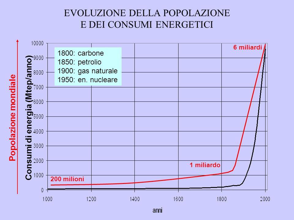 EVOLUZIONE DELLA POPOLAZIONE E DEI CONSUMI ENERGETICI 200 milioni 1 miliardo 6 miliardi Consumi di energia (Mtep/anno) Popolazione mondiale 1800: carbone 1850: petrolio 1900: gas naturale 1950: en.