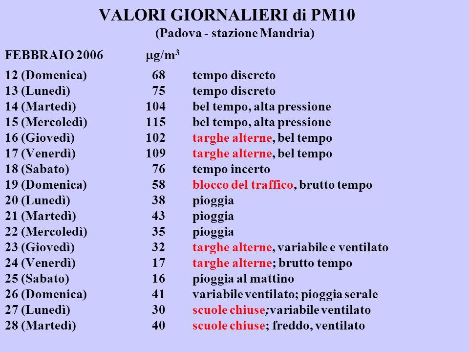 VALORI GIORNALIERI di PM10 (Padova - stazione Mandria) FEBBRAIO 2006 g/m 3 12 (Domenica) 68tempo discreto 13 (Lunedì) 75tempo discreto 14 (Martedì)104bel tempo, alta pressione 15 (Mercoledì)115bel tempo, alta pressione 16 (Giovedì)102targhe alterne, bel tempo 17 (Venerdì)109targhe alterne, bel tempo 18 (Sabato) 76tempo incerto 19 (Domenica) 58blocco del traffico, brutto tempo 20 (Lunedì) 38pioggia 21 (Martedì) 43pioggia 22 (Mercoledì) 35pioggia 23 (Giovedì) 32targhe alterne, variabile e ventilato 24 (Venerdì) 17targhe alterne; brutto tempo 25 (Sabato) 16pioggia al mattino 26 (Domenica) 41variabile ventilato; pioggia serale 27 (Lunedì) 30scuole chiuse;variabile ventilato 28 (Martedì) 40scuole chiuse; freddo, ventilato