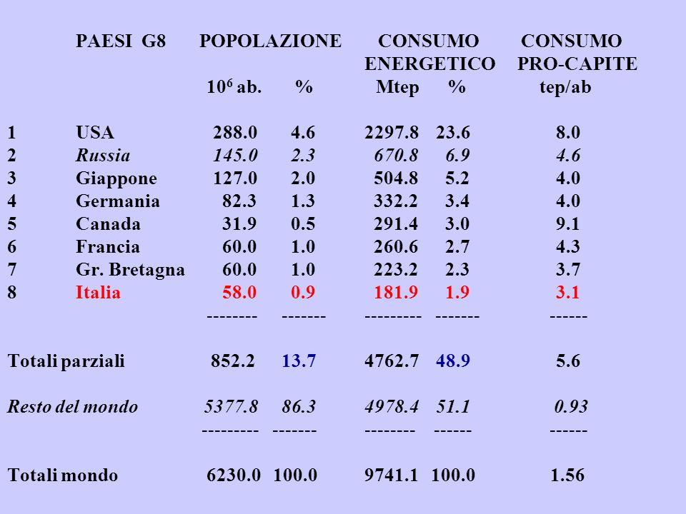 PAESI G8 POPOLAZIONE CONSUMO CONSUMO ENERGETICO PRO-CAPITE 10 6 ab. % Mtep % tep/ab 1USA288.0 4.6 2297.8 23.68.0 2Russia145.0 2.3 670.8 6.94.6 3Giappo