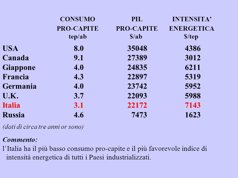 CONSUMO PIL INTENSITA PRO-CAPITE PRO-CAPITEENERGETICA tep/ab $/ab $/tep USA 8.0 35048 4386 Canada9.1 27389 3012 Giappone 4.0 24835 6211 Francia4.3 22897 5319 Germania4.0 23742 5952 U.K.
