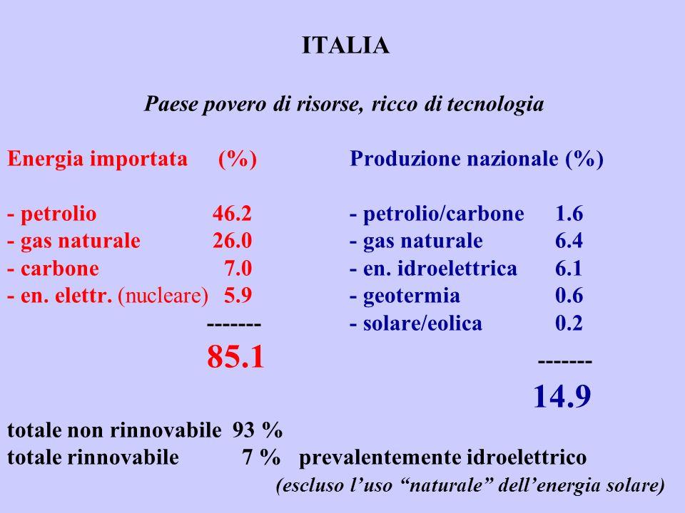 ITALIA Paese povero di risorse, ricco di tecnologia Energia importata (%) Produzione nazionale (%) - petrolio 46.2- petrolio/carbone1.6 - gas naturale 26.0- gas naturale6.4 - carbone 7.0- en.