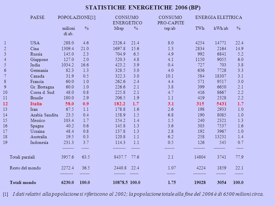 STATISTICHE ENERGETICHE 2006 (BP) PAESEPOPOLAZIONE[1] CONSUMO CONSUMOENERGIA ELETTRICA ENERGETICO PRO-CAPITE milioni % Mtep % tep/abTWh kWh/ab % di ab.