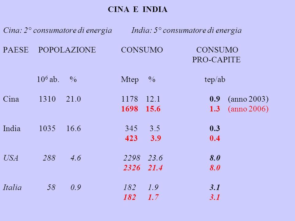 CINA E INDIA Cina: 2° consumatore di energia India: 5° consumatore di energia PAESE POPOLAZIONE CONSUMO CONSUMO PRO-CAPITE 10 6 ab. % Mtep % tep/ab Ci