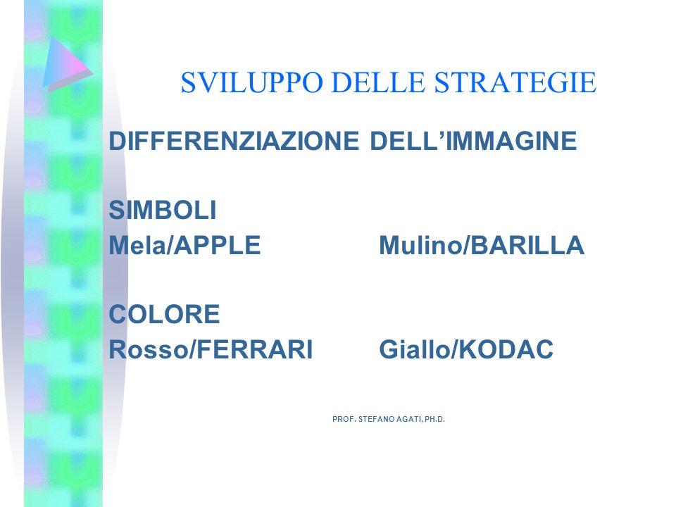 SVILUPPO DELLE STRATEGIE DIFFERENZIAZIONE DELLIMMAGINE SIMBOLI Mela/APPLEMulino/BARILLA COLORE Rosso/FERRARIGiallo/KODAC PROF. STEFANO AGATI, PH.D.