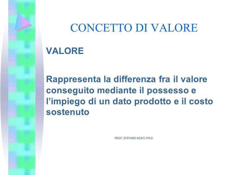 CONCETTO DI VALORE VALORE Rappresenta la differenza fra il valore conseguito mediante il possesso e limpiego di un dato prodotto e il costo sostenuto