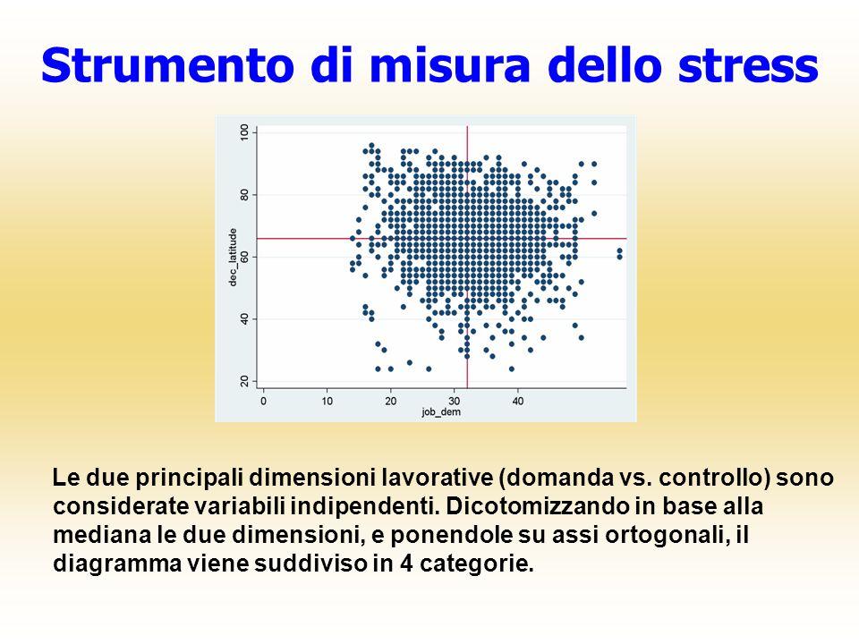 Strumento di misura dello stress Le due principali dimensioni lavorative (domanda vs. controllo) sono considerate variabili indipendenti. Dicotomizzan