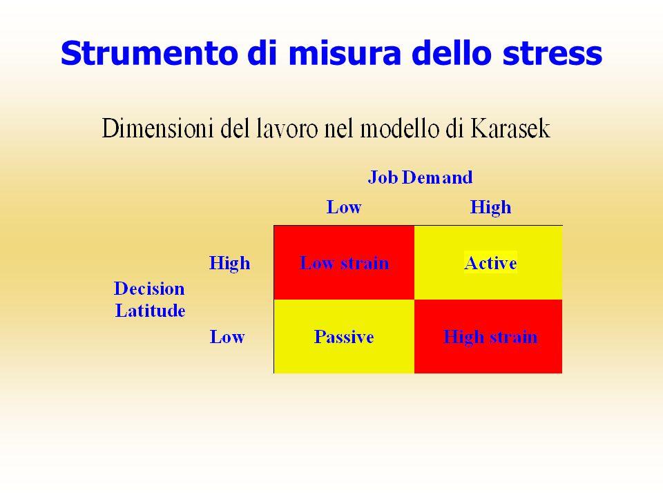 Strumento di misura dello stress