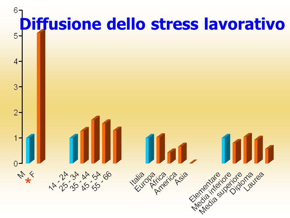 Diffusione dello stress lavorativo *