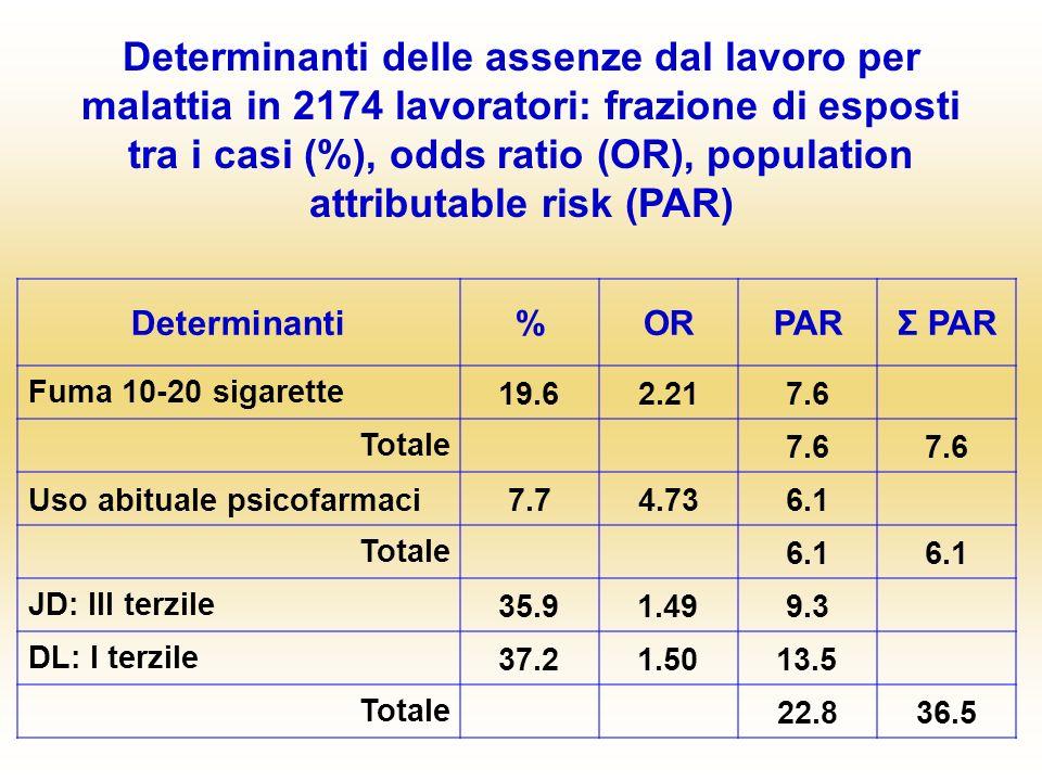 Determinanti%ORPARΣ PAR Fuma 10-20 sigarette 19.62.217.6 Totale 7.6 Uso abituale psicofarmaci7.74.736.1 Totale 6.1 JD: III terzile 35.91.499.3 DL: I t