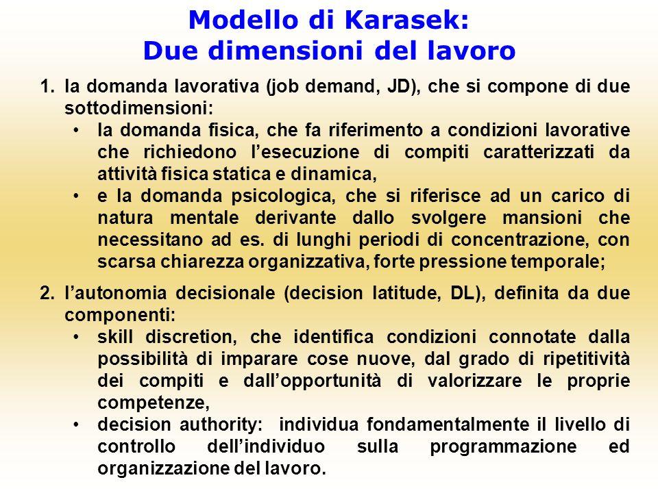 1.la domanda lavorativa (job demand, JD), che si compone di due sottodimensioni: la domanda fisica, che fa riferimento a condizioni lavorative che ric