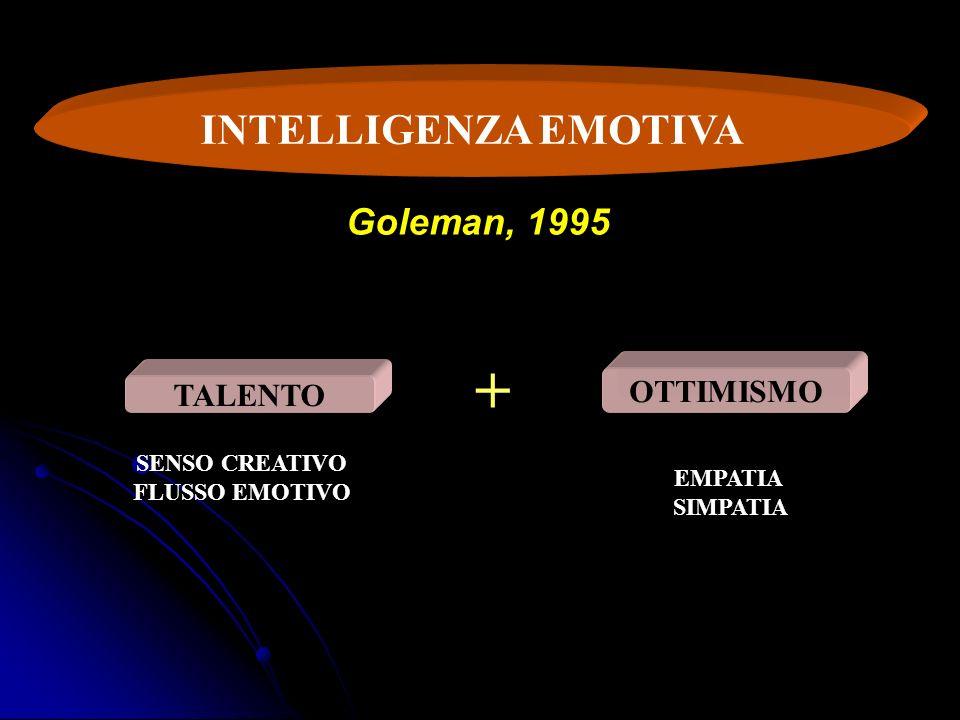 INTELLIGENZA EMOTIVA TALENTO OTTIMISMO + SENSO CREATIVO FLUSSO EMOTIVO EMPATIA SIMPATIA Goleman, 1995