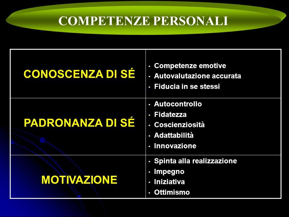 COMPETENZE PERSONALI CONOSCENZA DI SÉ Competenze emotive Autovalutazione accurata Fiducia in se stessi PADRONANZA DI SÉ Autocontrollo Fidatezza Coscie