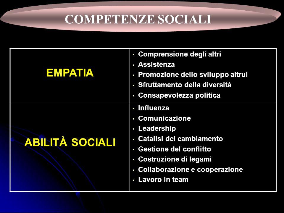 COMPETENZE SOCIALI EMPATIA Comprensione degli altri Assistenza Promozione dello sviluppo altrui Sfruttamento della diversità Consapevolezza politica A