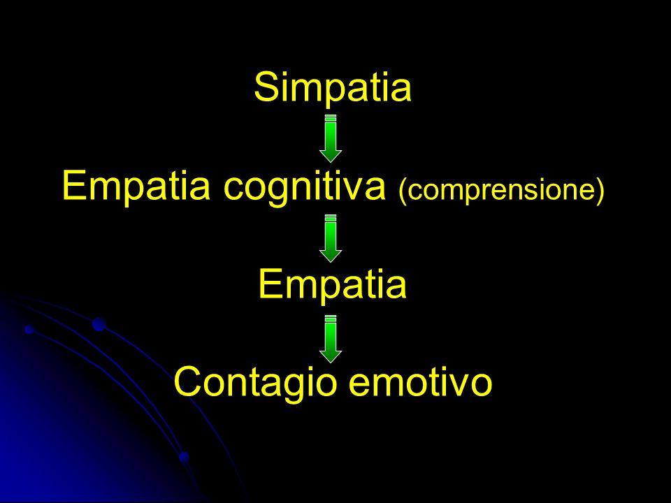 Simpatia Empatia cognitiva (comprensione) Empatia Contagio emotivo