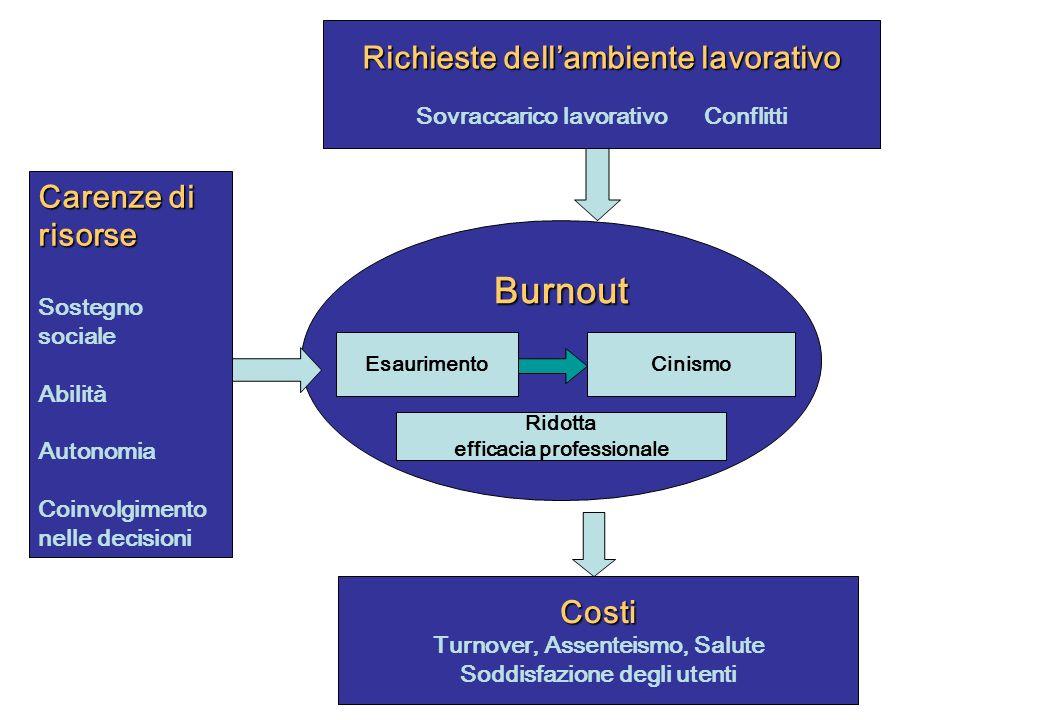 Burnout EsaurimentoCinismo Ridotta efficacia professionale Carenze di risorse Sostegno sociale Abilità Autonomia Coinvolgimento nelle decisioni Costi