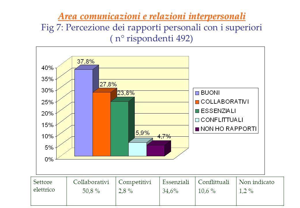 Area comunicazioni e relazioni interpersonali Fig 7: Percezione dei rapporti personali con i superiori ( n° rispondenti 492) Settore elettrico Collabo