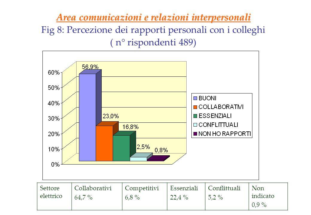 Area comunicazioni e relazioni interpersonali Fig 8: Percezione dei rapporti personali con i colleghi ( n° rispondenti 489) Settore elettrico Collabor