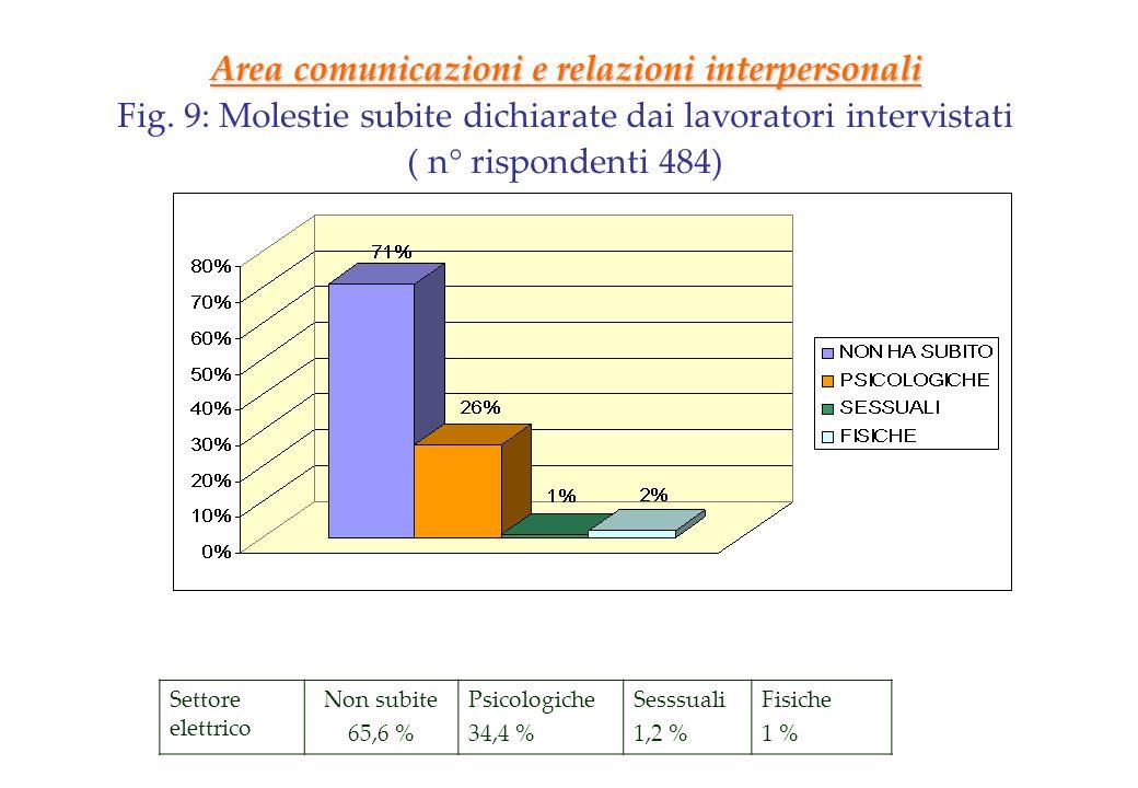 Area comunicazioni e relazioni interpersonali Fig. 9: Molestie subite dichiarate dai lavoratori intervistati ( n° rispondenti 484) Settore elettrico N