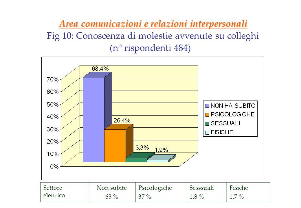 Area comunicazioni e relazioni interpersonali Fig 10: Conoscenza di molestie avvenute su colleghi (n° rispondenti 484) Settore elettrico Non subite 63