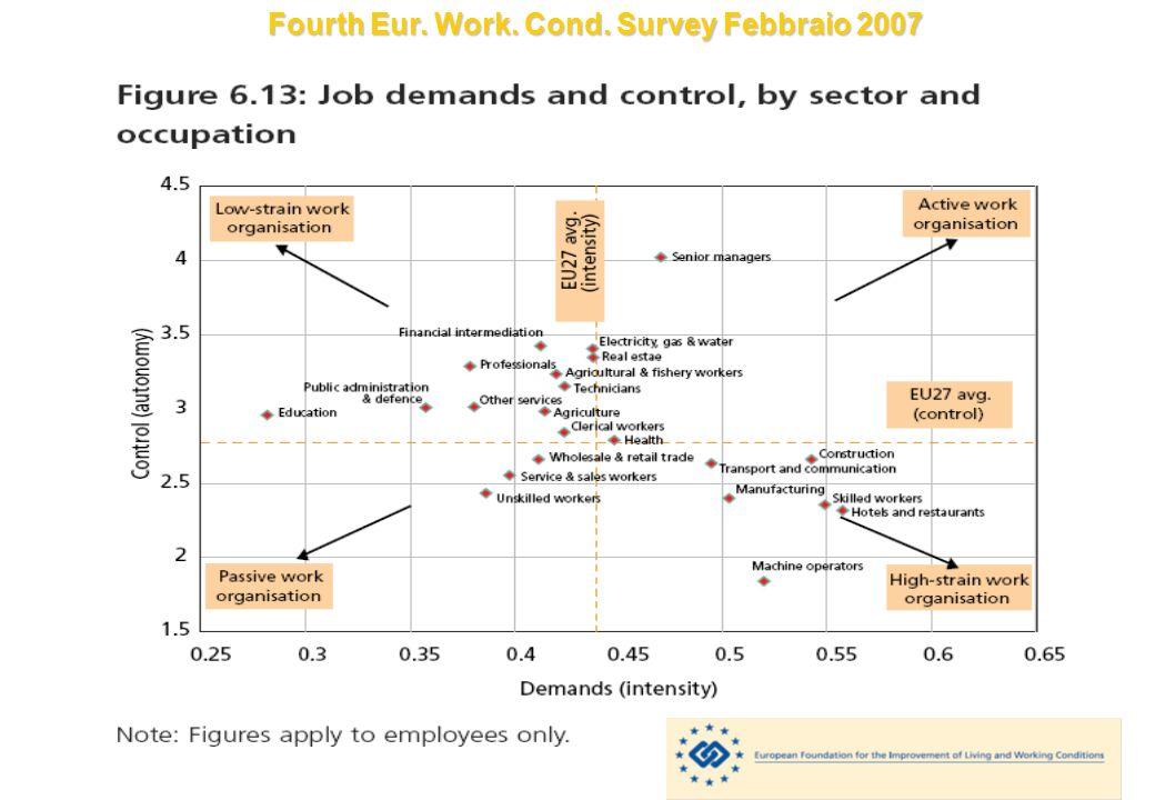 Fourth Eur. Work. Cond. Survey Febbraio 2007