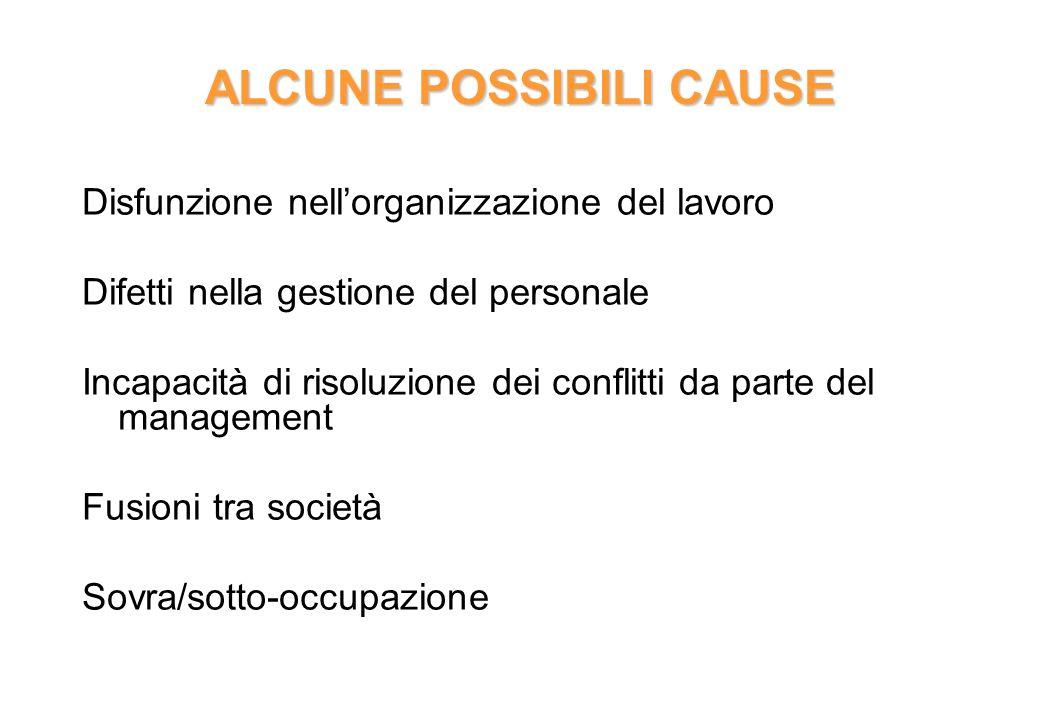 ALCUNE POSSIBILI CAUSE Disfunzione nellorganizzazione del lavoro Difetti nella gestione del personale Incapacità di risoluzione dei conflitti da parte