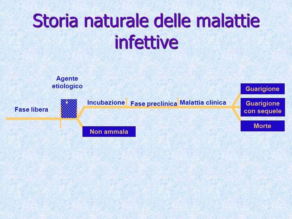 21 Storia naturale delle malattie infettive Fase libera Malattia clinicaIncubazione Fase preclinica Agente etiologico Guarigione Morte Guarigione con