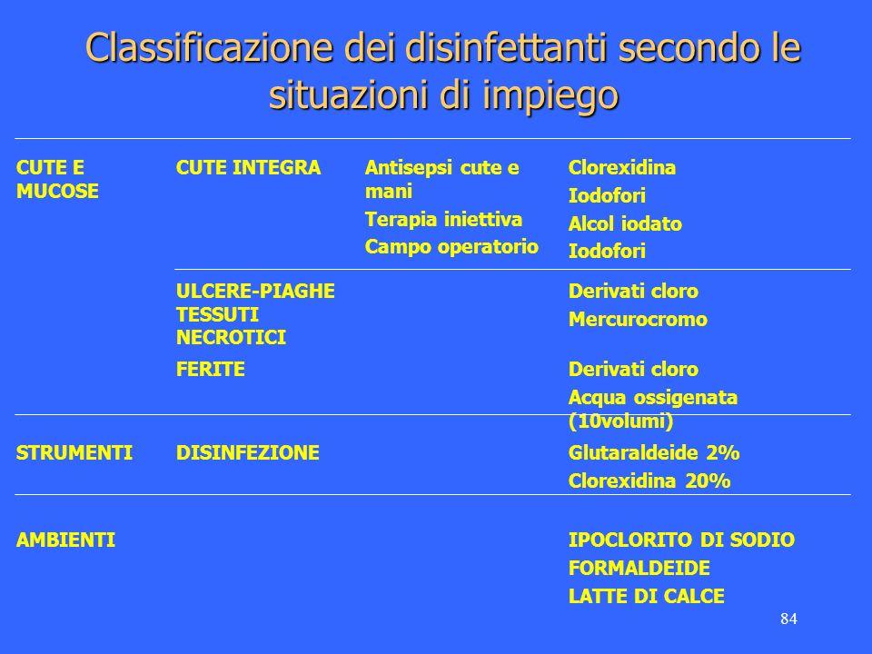 84 Classificazione dei disinfettanti secondo le situazioni di impiego CUTE E MUCOSE CUTE INTEGRAAntisepsi cute e mani Terapia iniettiva Campo operator