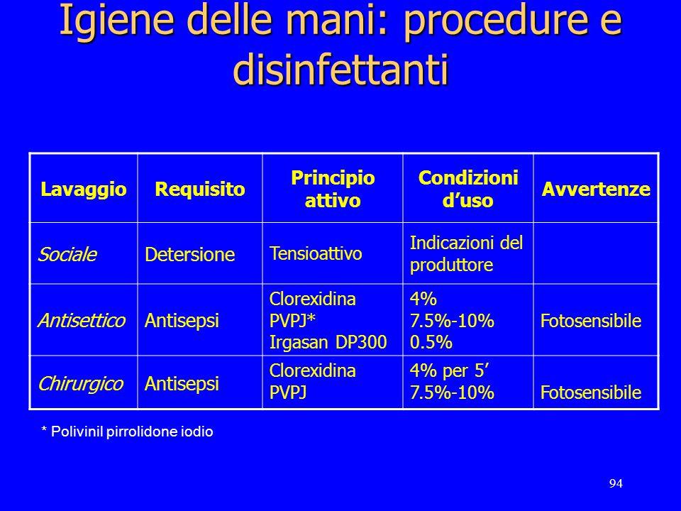 94 Igiene delle mani: procedure e disinfettanti LavaggioRequisito Principio attivo Condizioni duso Avvertenze SocialeDetersione Tensioattivo Indicazio
