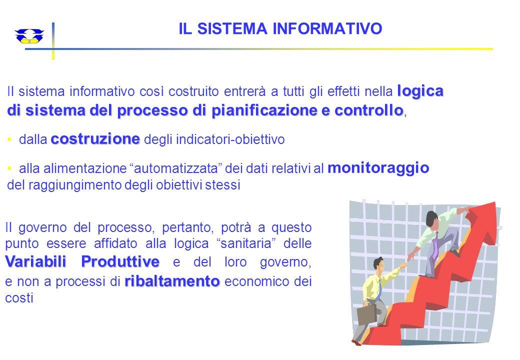 SEMPLIFICAZIONE E APPROSSIMAZIONE SEMPLIFICAZIONE E APPROSSIMAZIONE TECNICISMO ECONOMICO (ECONOMICISMO) TECNICISMO ECONOMICO (ECONOMICISMO) DIRIGISMO DIRIGISMO Controllo di Gestione Il punto di vista del Controllo di Gestione, invece, mira alla sintesi come approdo necessario del processo di analisi e, in assenza di criteri più puntuali o significativi, ricorre al ribaltamento dei costi operatori al fine di distribuire per centro di responsabilità ogni attività.