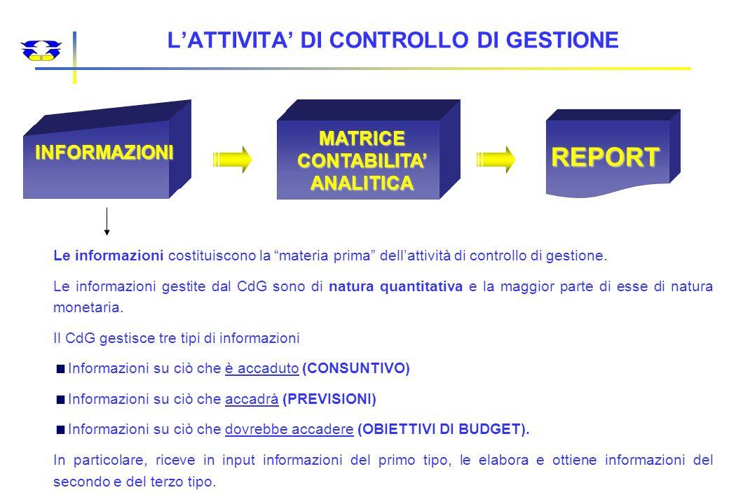 IL CONTROLLO DI GESTIONE VERIFICA (MONITORIZZA, CONTROLLA, RELAZIONA) PER CONTO DELLA DIREZIONE GENERALE IL CORRETTO ED EFFICIENTE UTILIZZO DELLE RISORSE IL CORRETTO ED EFFICIENTE UTILIZZO DELLE RISORSE DA PARTE DEI CENTRI DI RESPONSABILITA DA PARTE DEI CENTRI DI RESPONSABILITA AI FINI DEL RAGGIUNGIMENTO DEGLI OBIETTIVI PREVISTI AI FINI DEL RAGGIUNGIMENTO DEGLI OBIETTIVI PREVISTI DALLA PROGRAMMAZIONE AZIENDALE DALLA PROGRAMMAZIONE AZIENDALE IL CONTROLLO DI GESTIONE