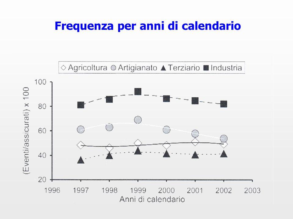 Frequenza per anni di calendario