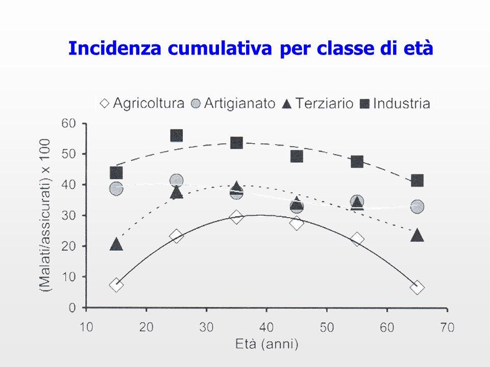 Incidenza cumulativa per classe di età