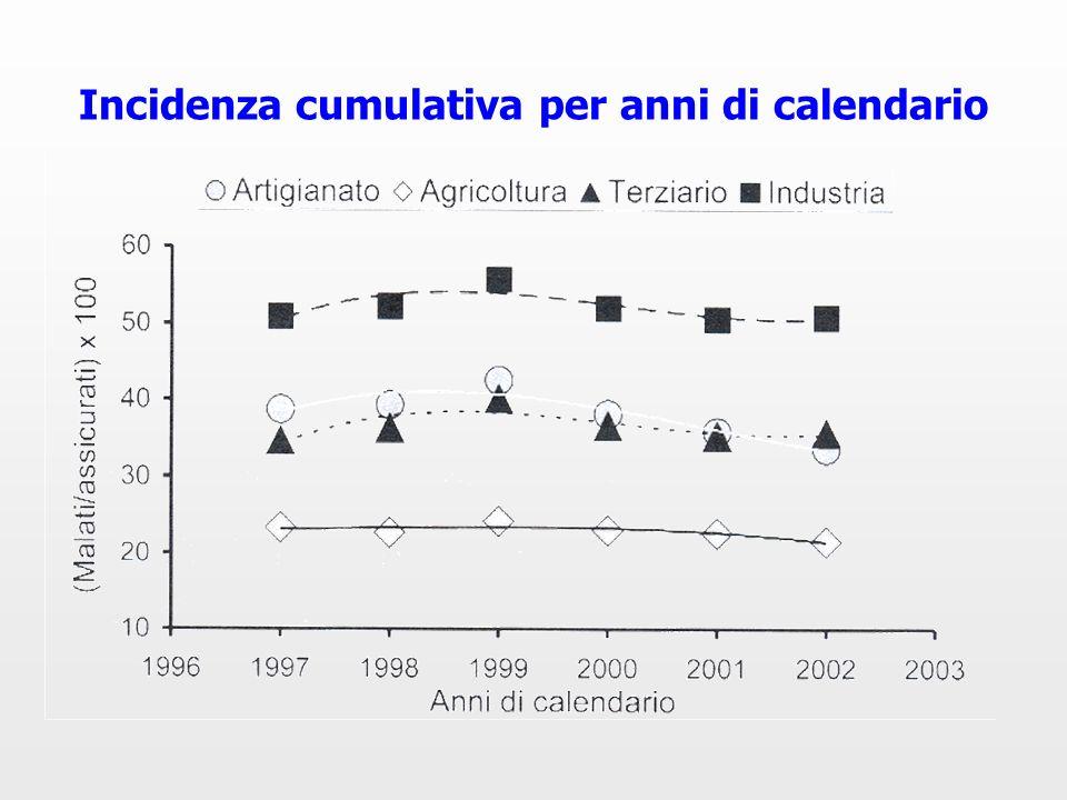 Incidenza cumulativa per anni di calendario