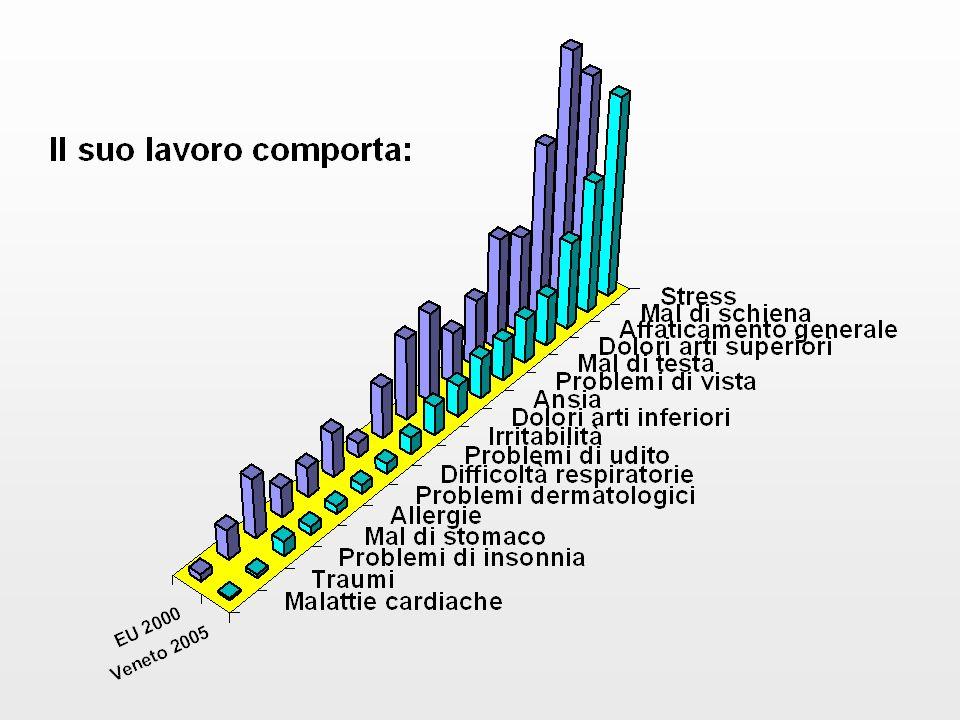 Frequenza di assenze dal lavoro (eventi/assicurati) era: 80.5% nella popolazione totale assicurata del Veneto (106.5% nellIndustria) 64.1% nel 1999-2000 nei lavoratori della Regione Marche