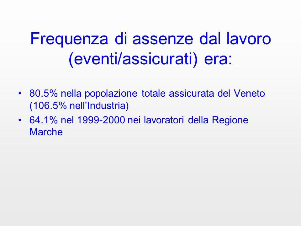Frequenza di assenze dal lavoro (eventi/assicurati) era: 80.5% nella popolazione totale assicurata del Veneto (106.5% nellIndustria) 64.1% nel 1999-20