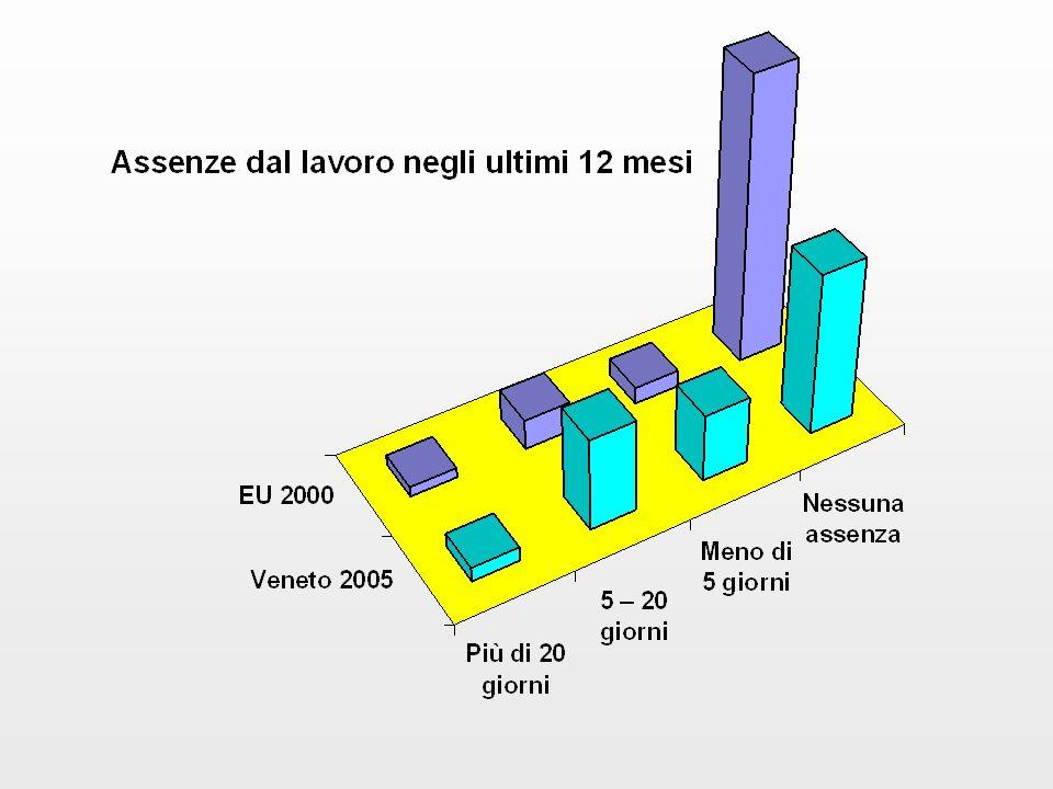 Assenze dal lavoro negli ultimi 12 mesi EU 2000 Veneto 2005 Nessuna assenza84%45.7% Meno di 5 giorni5%19.9% 5 – 20 giorni9%27.5% Più di 20 giorni3%4.3%