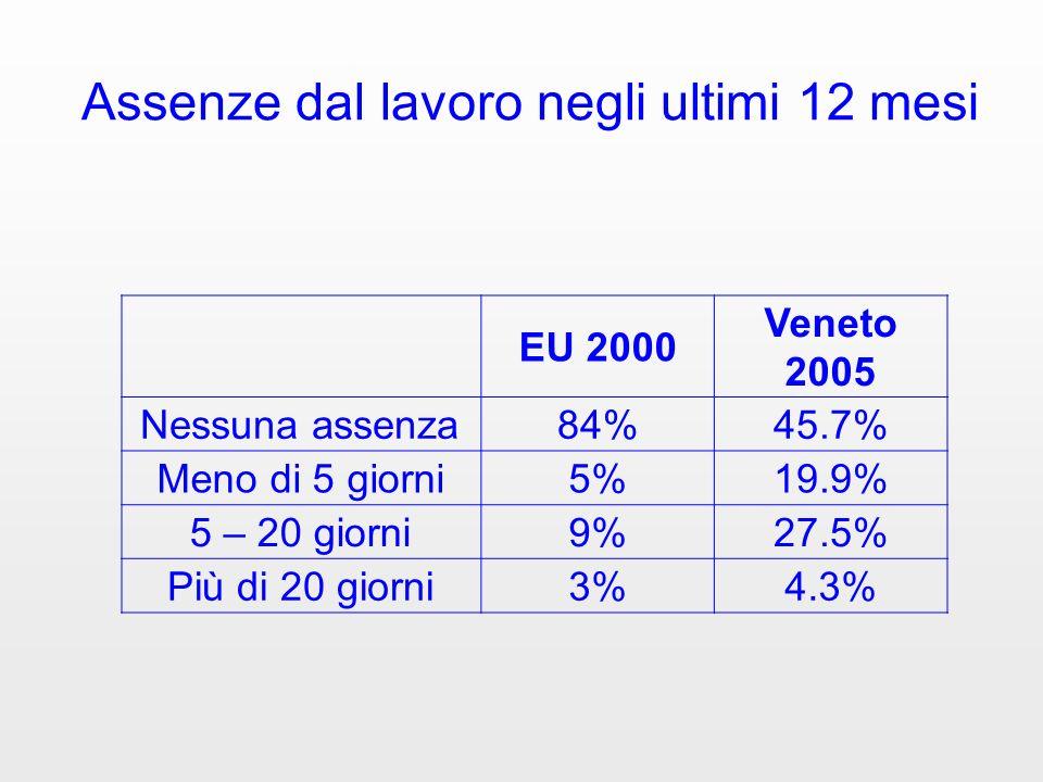 Assenze dal lavoro negli ultimi 12 mesi EU 2000 Veneto 2005 Nessuna assenza84%45.7% Meno di 5 giorni5%19.9% 5 – 20 giorni9%27.5% Più di 20 giorni3%4.3