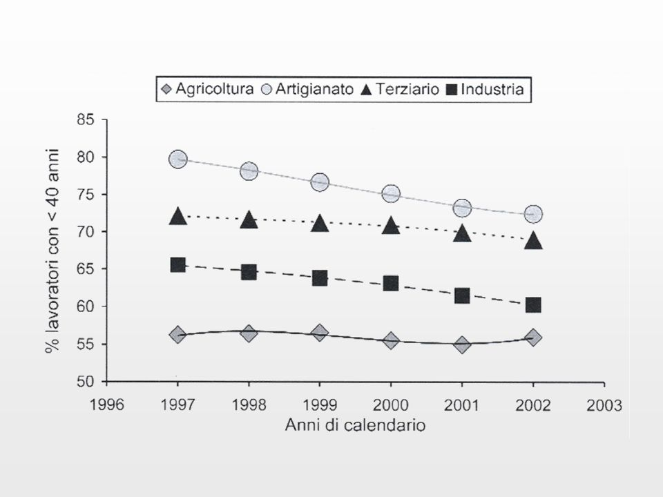 Le quattro entità su cui sono basate le misure di assenza dal lavoro per malattia nei lavoratori del Veneto: numero cumulato di 6 anni per sesso e in totale.