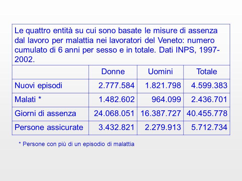 Le quattro entità su cui sono basate le misure di assenza dal lavoro per malattia nei lavoratori del Veneto: numero cumulato di 6 anni per sesso e in