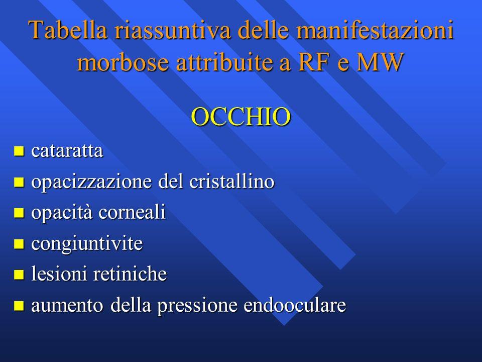 Tabella riassuntiva delle manifestazioni morbose attribuite a RF e MW OCCHIO n cataratta n opacizzazione del cristallino n opacità corneali n congiunt